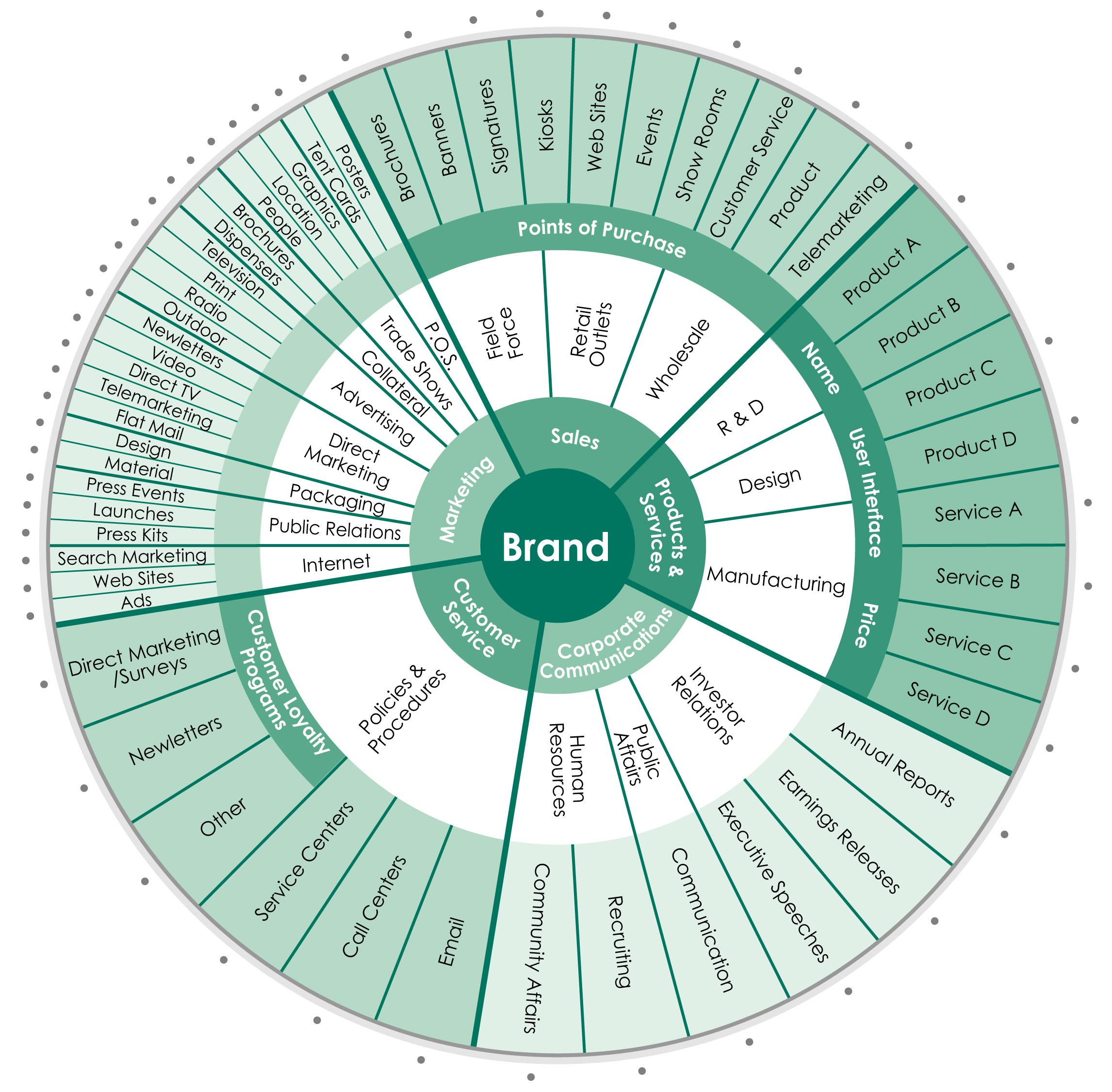16 Best Branding Images On Pinterest Archetypes Business Branding