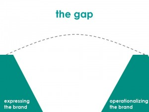 Brand Operationalization gap