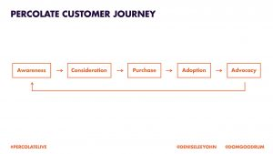 percolate customer journey